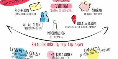 Oficina Virtual en Centro Internacional de Negocios Seavi