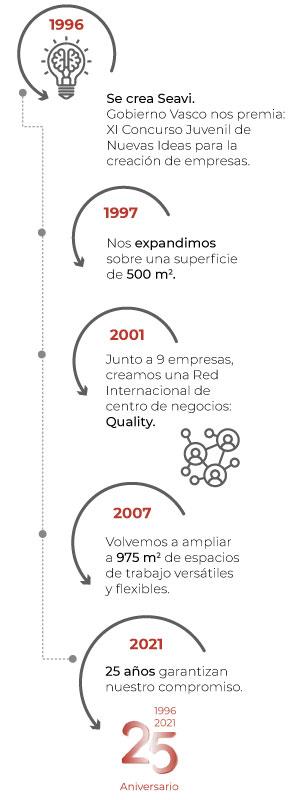historia-seavi-infografia-logo25
